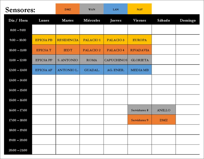 Tabla II. Planificación semanal de los escáneres de vulnerabilidades.