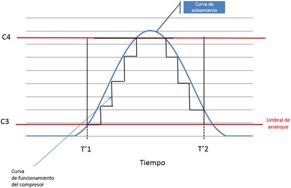 Figura 3. Curva de funcionamiento de un compresor de velocidad variable.