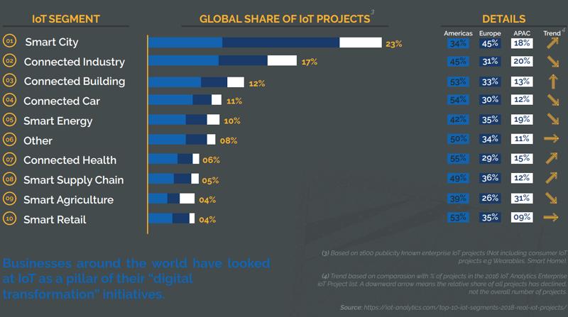La tecnología IoT aplicada a sectores como las smart cities, el coche conectado y la industria conectada suponen una parte importante de los proyectos que se desarrollan en Europa, América y la región Asia-Pacífico.