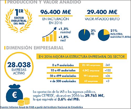 DIGITALIZACIÓN E INTEGRACIÓN DEL SECTOR PRIMARIO Y DE LA INDUSTRIA AGRO-ALIMENTARIA 3