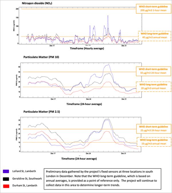 Primeros datos obtenidos tras mediciones de la calidad del aire en tres colegios de los distritos de Southwark y Lambeth.