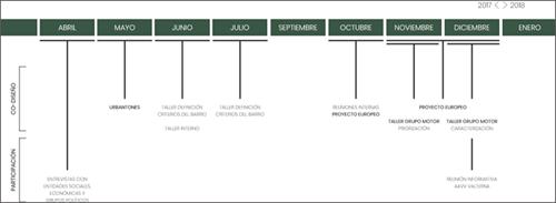 Figura 1. Proceso co-creación barrio la Pinada.