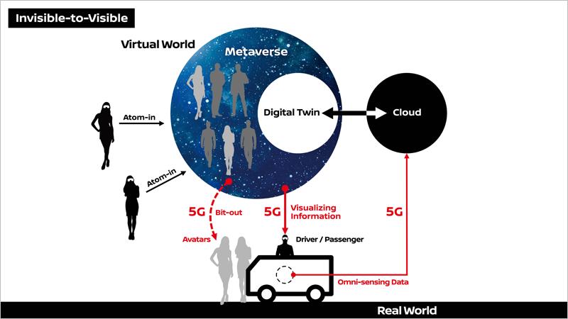 """Esquema de funcionamiento de la tecnología  """"Invisible-to-Visible"""" (I2V) que utiliza sensores, realidad virtual y realidad aumentada mediante conectividad 5G en vehículos conectados."""