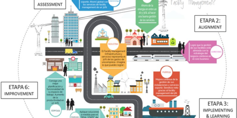 Prácticas para la implementación de un modelo de gestión de activos para ciudades inteligentes asset, facility & smart cities