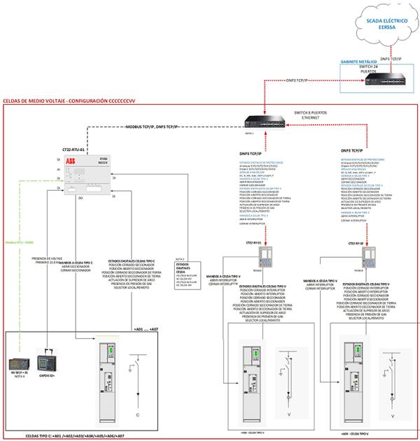 Figura 4. Arquitectura general proyectada del sistema en una cámara de transformación.