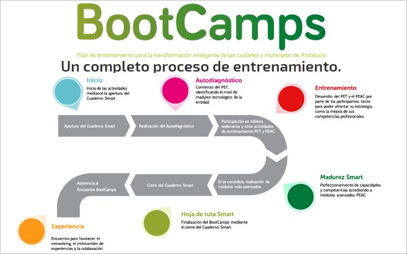 """La convocatoria """"BootCamps AndalucíaSmart 2020"""" acompaña a las entidades locales de municipios con menos de 20.000 habitantes en un proceso de diagnóstico y planificación para su transformación digital."""