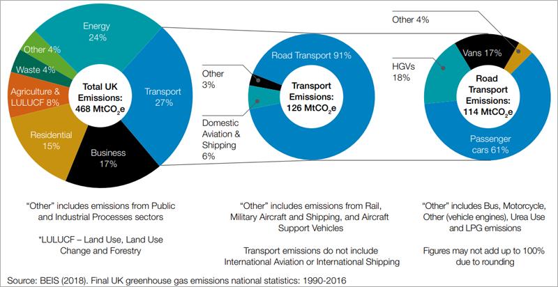 Emisiones de gases de efecto invernadero de Reino Unido y porcentajes de emisiones que corresponden al transporte.