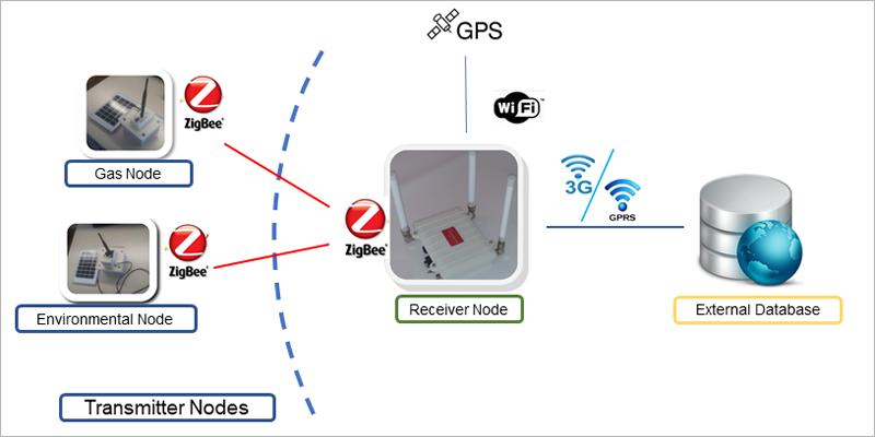 Los sensores inalámbricos envía los datos de los diferentes parámetros ambiental al nodo de comunicación que transfiere la información a una unidad central donde se suman a los datos de los nodos fijos.