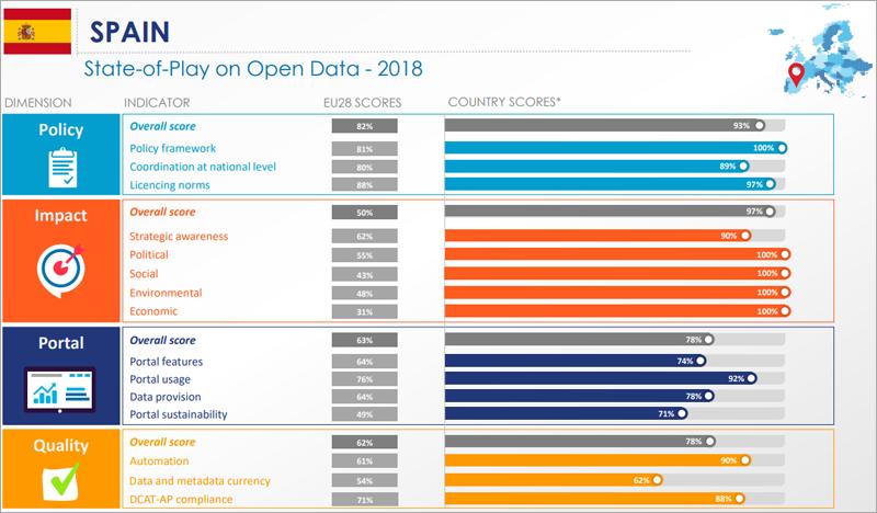 Puntuación obtenida por España en cada uno de los indicadores de las cuatro dimensiones de análisis sobre la madurez de datos abiertos en el ranking elaborado por el Portal Europeo de Datos.