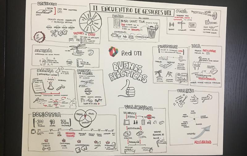 Mapa visual que muestra un resumen de todas las iniciativas y experiencias que compartieron los miembros de la Red de Destinos Turísticos Inteligentes en su segundo encuentro, los días 8 y 9 de abril.