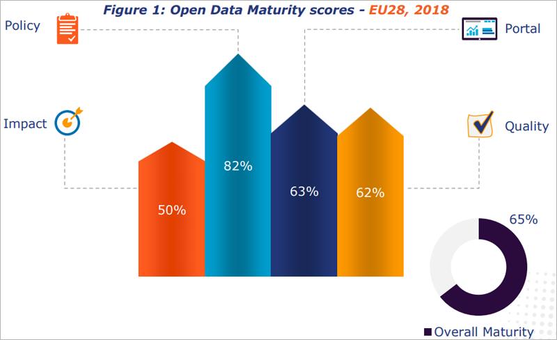 Gráfico de la media de madurez en datos abiertos de los 28 miembros de la UE.