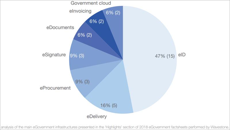 Infraestructuras de Gobierno electrónico que mayoritariamente han desarrollado los países estudiados.