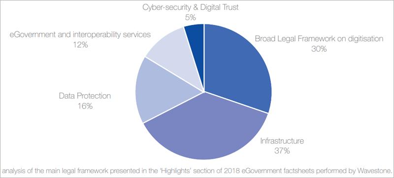 Principales áreas de Administración electrónica y Gobierno digital para las que los 34 países del estudio han aprobado leyes a lo largo de 2018.