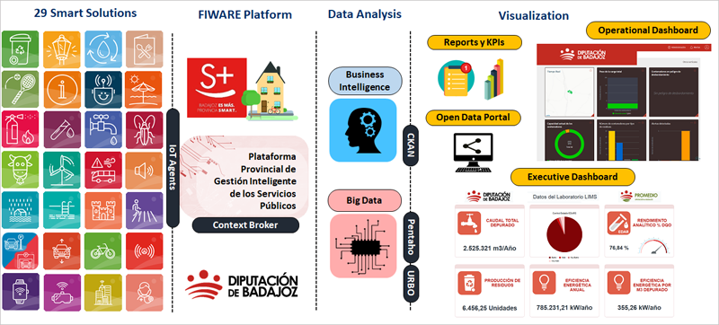 La plataforma de gestión de la provincia de Badajoz es de código abierto basada en Fiware. Imagen: Diputación de Badajoz.