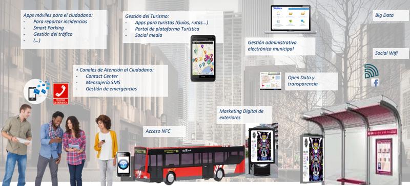 Infografía con diferentes servicios digitales
