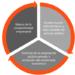 La Agencia Valenciana de la Innovación publica una guía práctica sobre compra pública innovadora