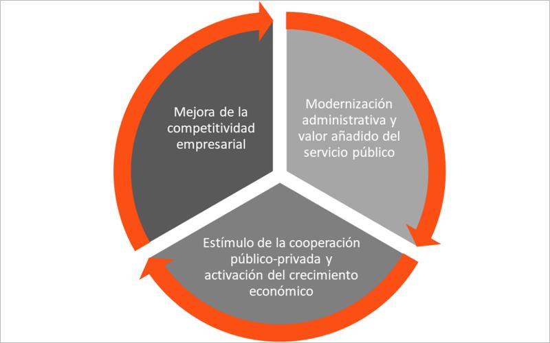 La guía práctica explica los beneficios de la compra pública de innovación para la Administración Pública, muestra cómo debe hacerse un proyecto de CPI, así como ejemplos de casos de éxito. Imagen: Guía Práctica del Proceso de Compra Pública de Innovación.