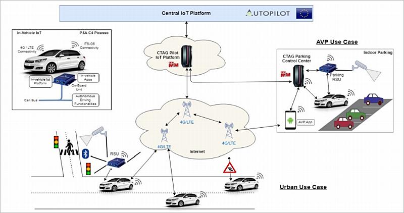 Esquema de funcionamiento de un caso de uso de conducción autónoma en ciudad y aparcamiento automatizado.
