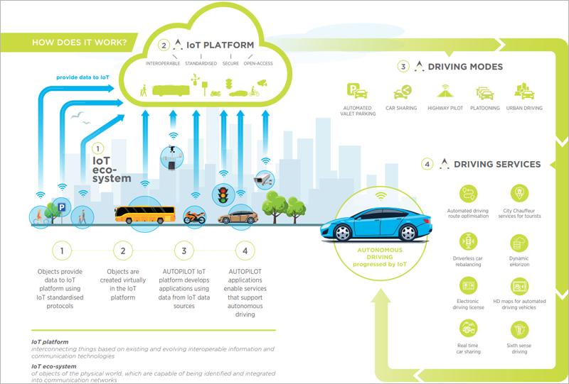 Infografía que representa cada uno de los sistemas de conducción autónoma que se testan. Crear y probar arquitecturas y una plataforma de IoT de para traer a la realidad los vehículos autónomos, son objetivos de Autopilot.