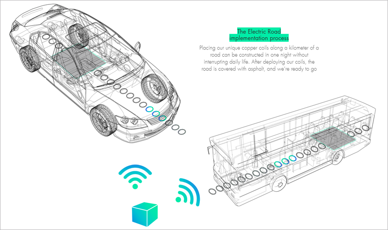 Esquema de funcionamiento de transmisión de la energía sin contacto a los vehículos que propone Electreon.
