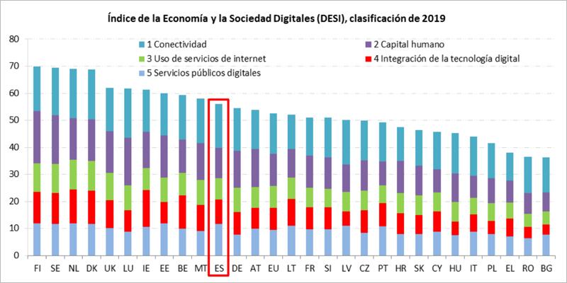 España ocupa el puesto número 11 de los estados miembros de la Unión Europea en el Índice de Economía y Sociedad Digital (DESI, en sus siglas en inglés) de 2019.