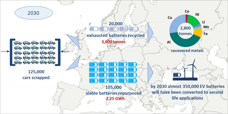 """El informe """"Batteries on Wheels"""" ponen el foco en instalaciones de reciclado de baterías de vehículos eléctricos, dándoles una segunda vida para almacenar excedentes de energía renovable."""