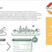 IDAE lanza un portal sobre movilidad sostenible en las ciudades con recursos para empresas y particulares