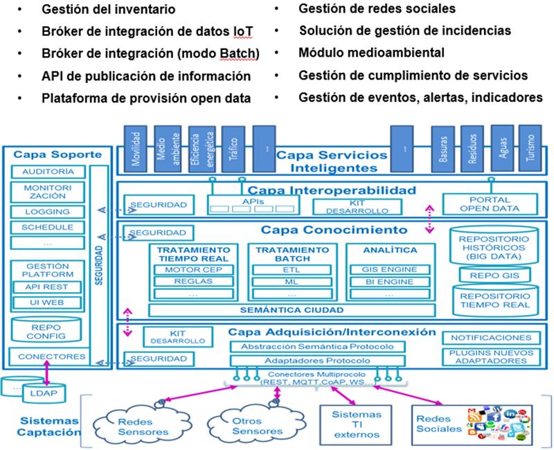 Figura 3. Componentes Plataforma según Norma CTN178.