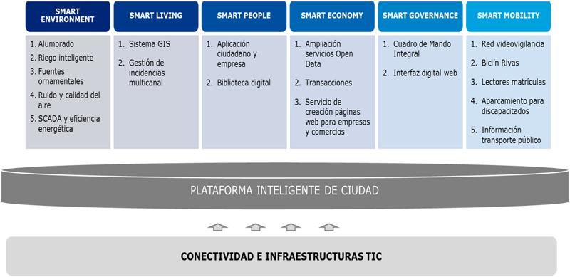 Figura 4. Verticales Smart del proyecto RivaSmart.