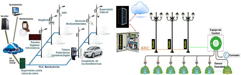 Figura 8. Infraestructura inteligente IoT Rivas Vaciamadrid.