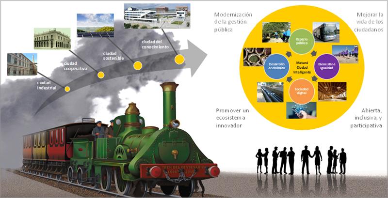 Un esquema de un tren con imágenes de ciudades.