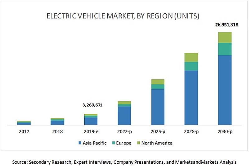 Gráfico de crecimiento del mercado de vehículos eléctricos por región hasta 2030.