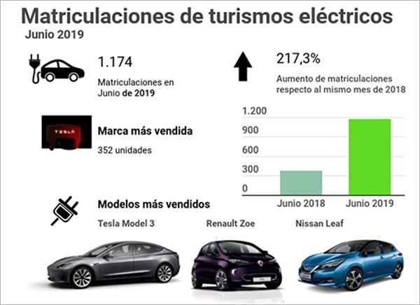 Datos de ventas de turismos eléctricos en junio de 2019 y su comparación con los vendidos en junio de 2018, además de marca y modelos más vendidos.
