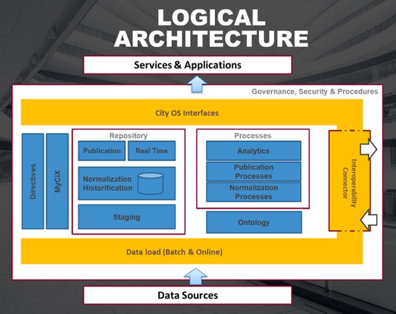 Figura 1. Arquitectura Funcional.