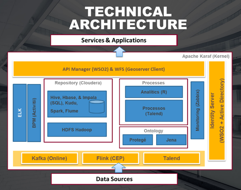 Figura 2. Arquitectura Técnica.