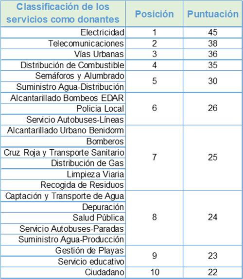 Figura 4. Análisis de los servicios más donantes.