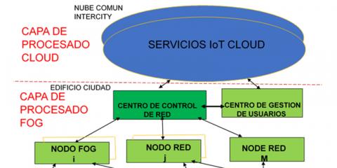 La ciudad del futuro: arquitectura de procesado «Edge-Cloud»