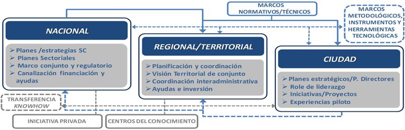 Figura 1. Esquema: Diferentes escalones de la administración en el desarrollo de Planificación Estrategia de la Ciudad Inteligente.