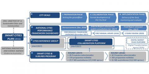 Definición de estrategias y planes para el desarrollo de la ciudad inteligente. Referencias y buenas prácticas
