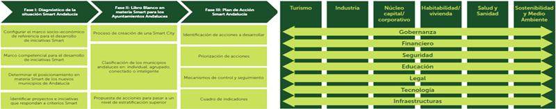 Figura 5. Proceso de elaboración de la iniciativa y ámbitos competenciales y líneas estratégicas. Estrategia AndalucíaSmart 2020.