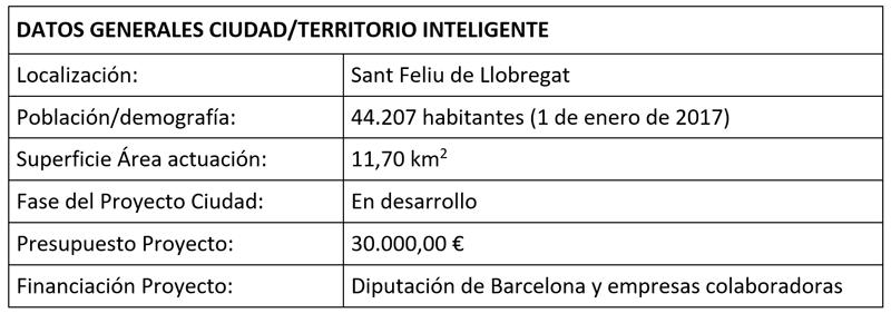 DATOS GENERALES CIUDAD/TERRITORIO INTELIGENTE