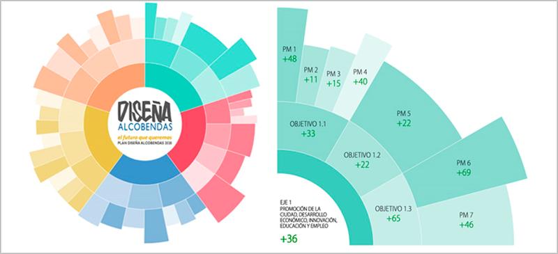 Gráfico de la herramienta web.