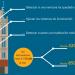 Bruselas ahorrará hasta un 30% en energía mediante sistemas digitales para la gestión de sus edificios históricos