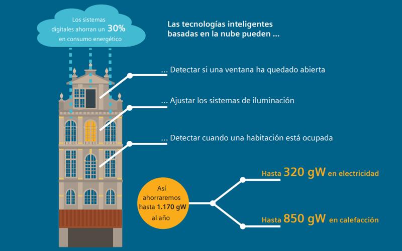 Gráfico en el que aparece un edificio y los datos de ahorro energético que se pueden conseguir aplicando tecnologías inteligentes.