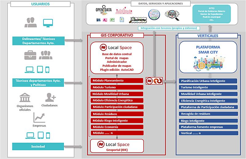 Figura 1. Integración de SIG en Plataforma de ciudad/territorio inteligente.
