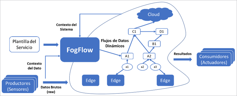 Figura 1. Modelo de alto nivel de FogFlow.