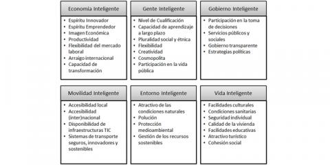 Innovación pública local y comunicación de un proyecto de ciudad: Huelva OD 2020