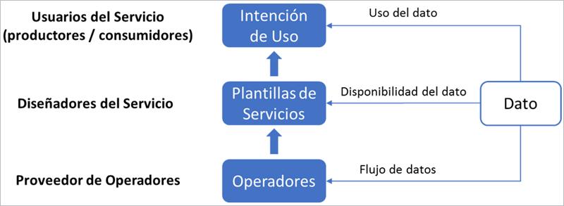 Figura 2. Roles en FogFlow.