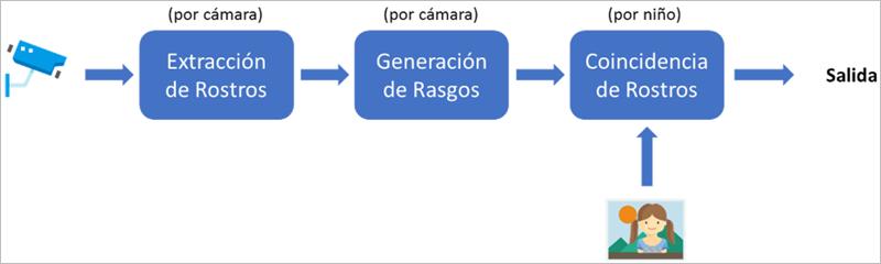Figura 3. Caso de Uso de Buscador de niños perdidos.