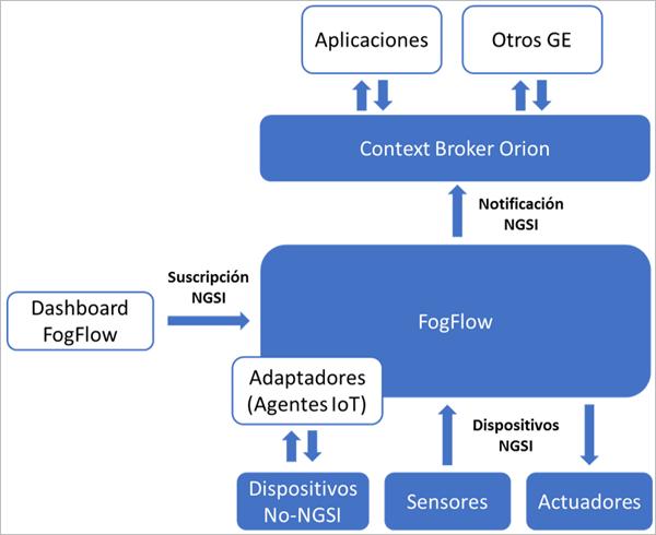 Figura 5. Integración con otros GE's de FIWARE.